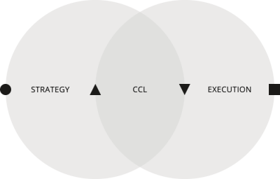 Strategy to Execution | CCL